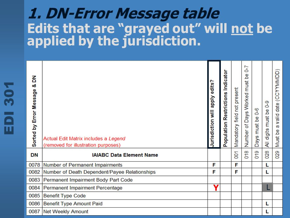 """EDI 301 1. DN-Error Message table Edits that are """"grayed out"""" will not be applied by the jurisdiction. Y L"""