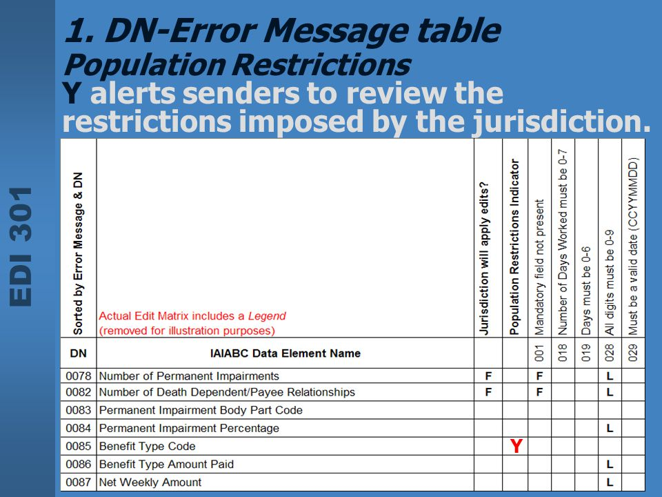 EDI 301 1. DN-Error Message table Population Restrictions Y alerts senders to review the restrictions imposed by the jurisdiction. Y