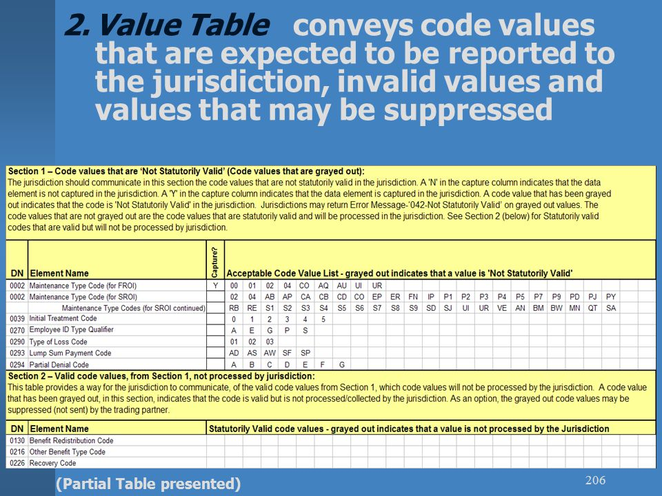 EDI 301 206 2.Value Table conveys code values that are expected to be reported to the jurisdiction, invalid values and values that may be suppressed (