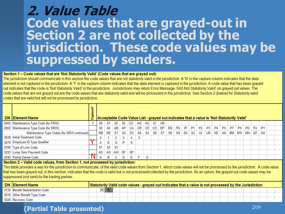 EDI 301 209 2. Value Table Code values that are grayed-out in Section 2 are not collected by the jurisdiction. These code values may be suppressed by