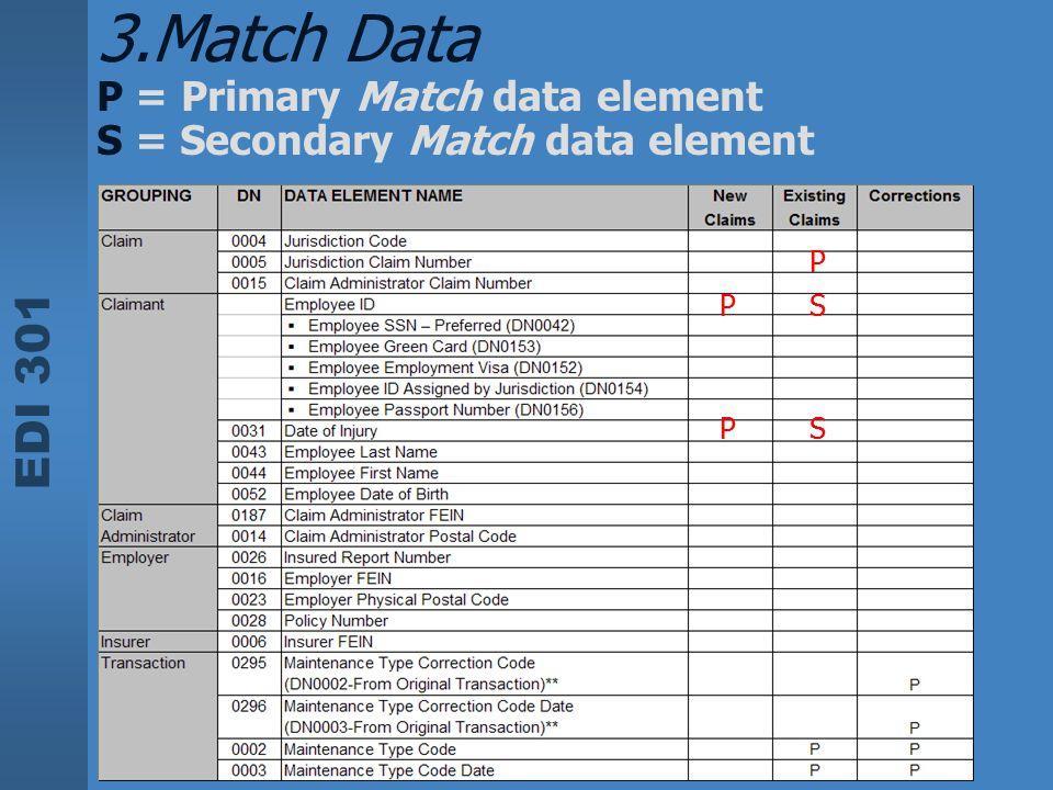 EDI 301 3.Match Data P = Primary Match data element S = Secondary Match data element P P P S S