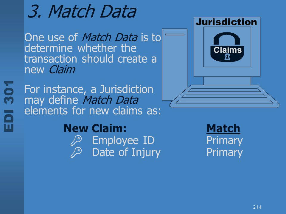 EDI 301 214 Jurisdiction Claims One use of Match Data is to determine whether the transaction should create a new Claim New Claim:Match  Employee IDP