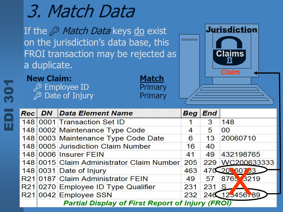 EDI 301 If the  Match Data keys do exist on the jurisdiction's data base, this FROI transaction may be rejected as a duplicate. Jurisdiction Claims N