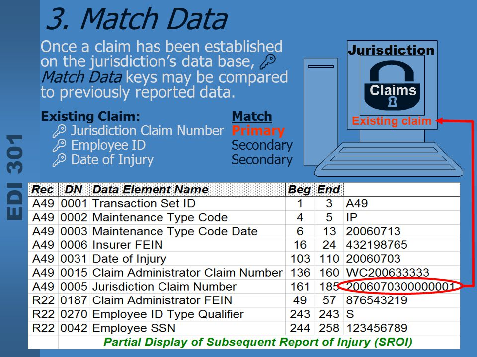 EDI 301 Jurisdiction Once a claim has been established on the jurisdiction's data base,  Match Data keys may be compared to previously reported data.