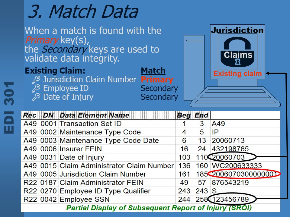 EDI 301 Jurisdiction When a match is found with the Primary key(s), the Secondary keys are used to validate data integrity. Claims Existing Claim:Matc