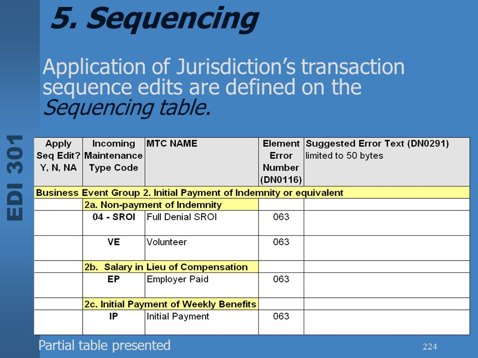EDI 301 224 Application of Jurisdiction's transaction sequence edits are defined on the Sequencing table. 5. Sequencing Partial table presented