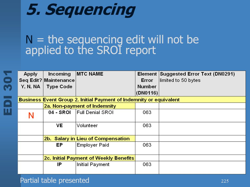 EDI 301 225 N = the sequencing edit will not be applied to the SROI report N 5. Sequencing Partial table presented