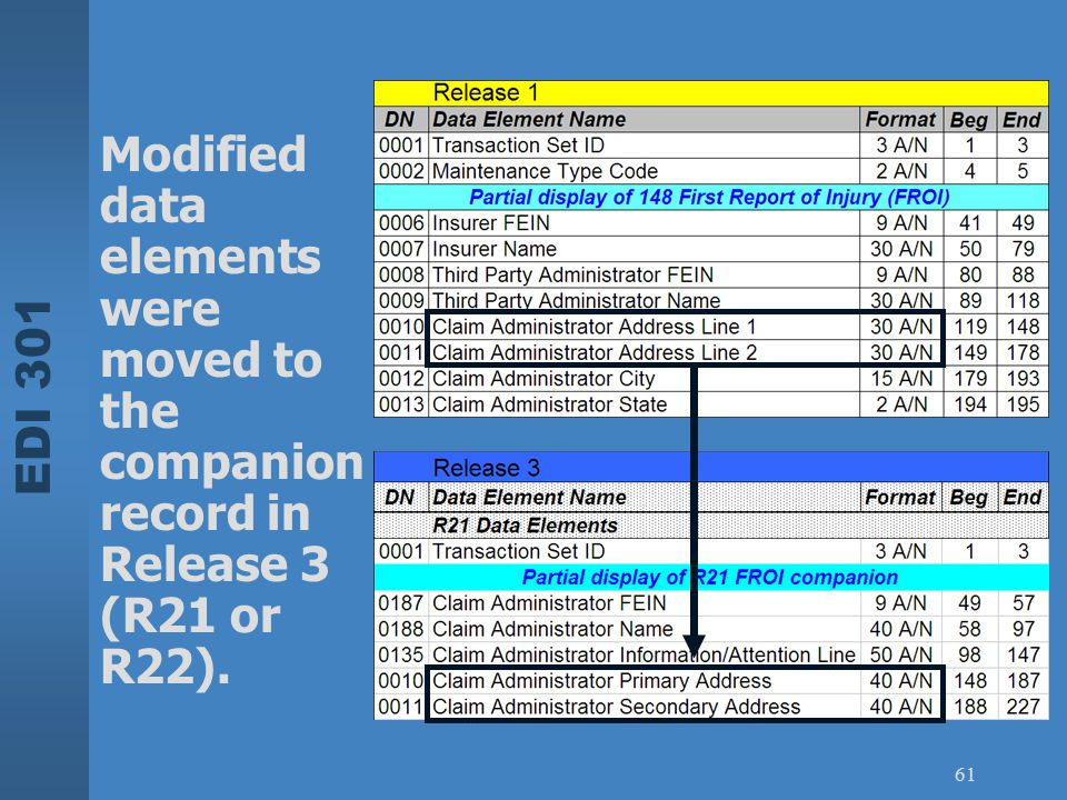 EDI 301 61 Modified data elements were moved to the companion record in Release 3 (R21 or R22).