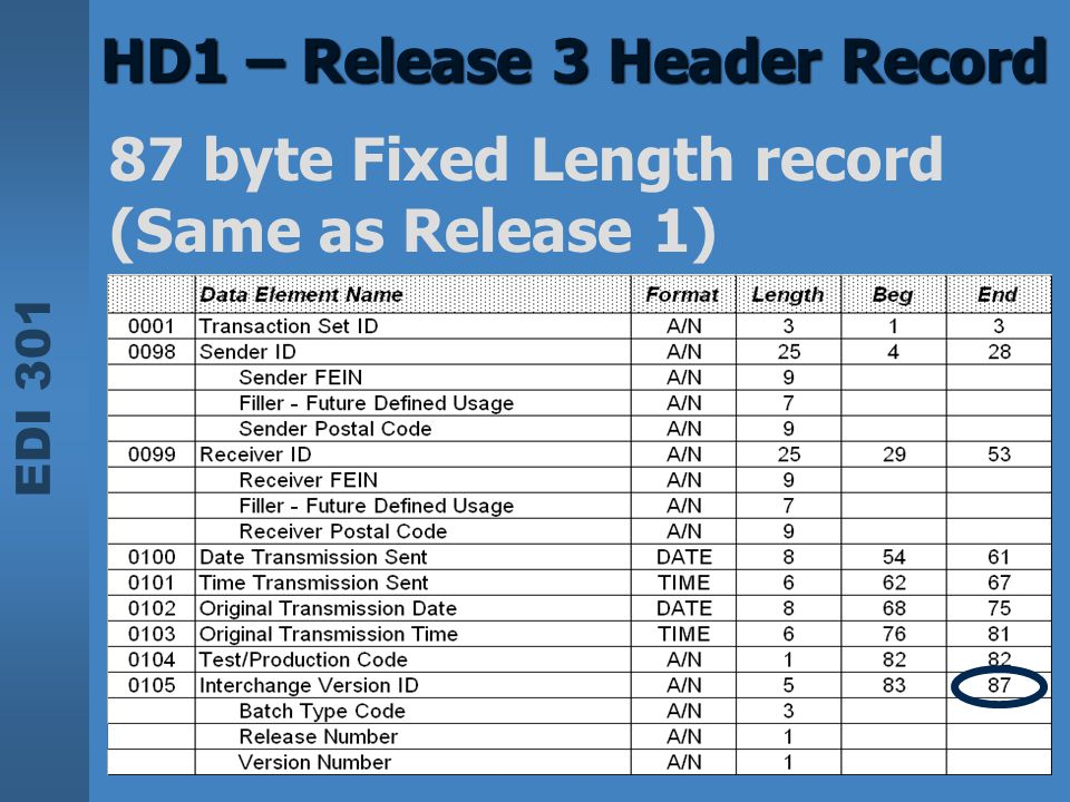 EDI 301 HD1 – Release 3 Header Record 87 byte Fixed Length record (Same as Release 1)