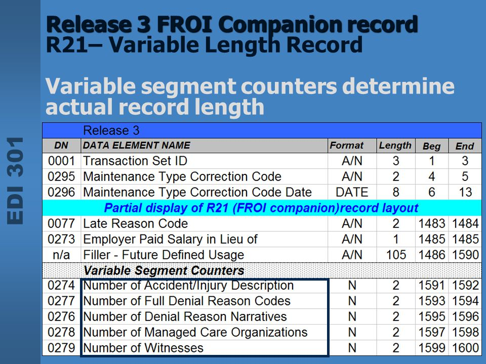 EDI 301 Release 3 FROI Companion record Release 3 FROI Companion record R21– Variable Length Record Variable segment counters determine actual record