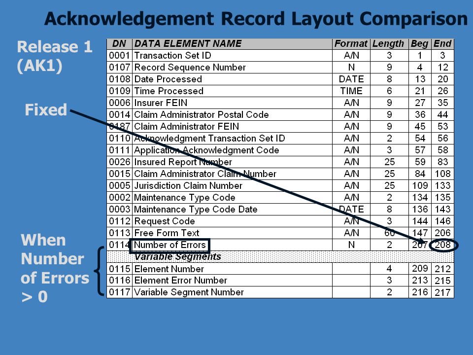 Acknowledgement Record Layout Comparison Release 1 (AK1) Fixed When Number of Errors > 0