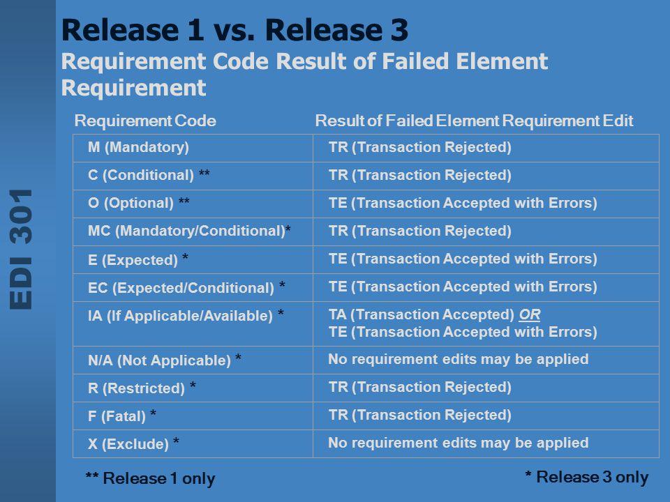 EDI 301 Release 1 vs. Release 3 Requirement Code Result of Failed Element Requirement Requirement Code Result of Failed Element Requirement Edit M (Ma