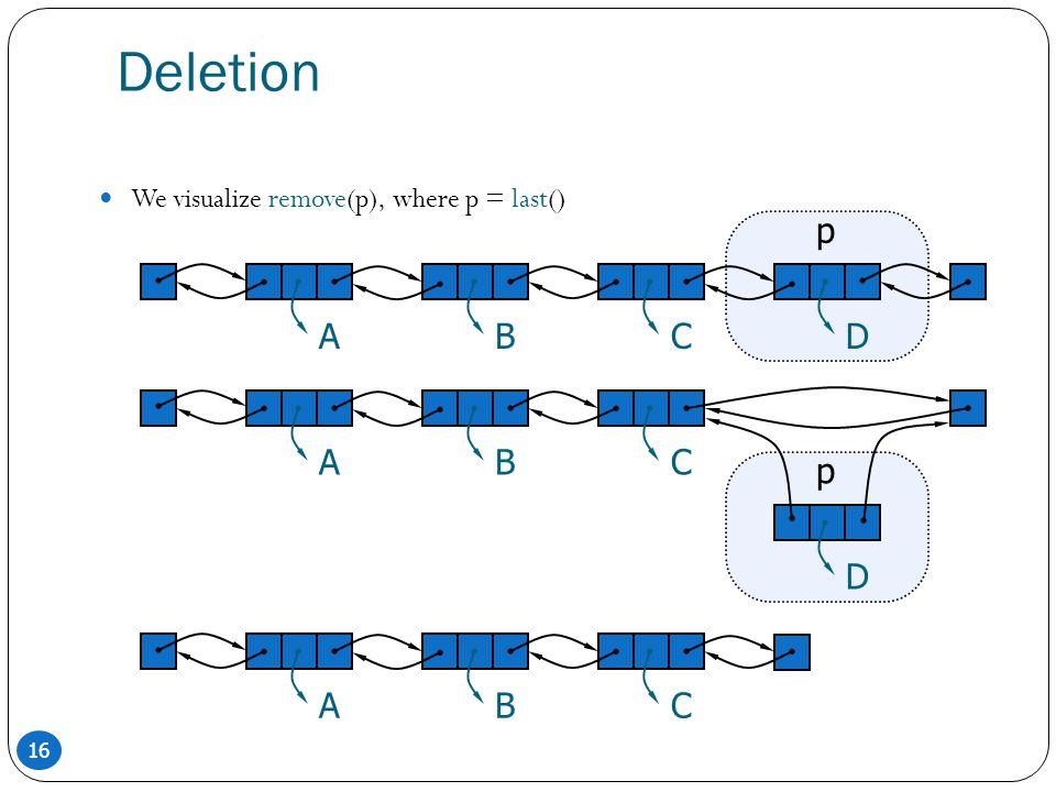 16 Deletion We visualize remove(p), where p = last() ABCD p ABC D p ABC