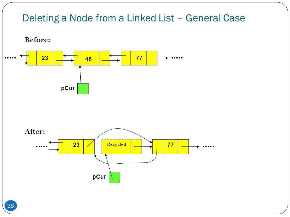 38 Deleting a Node from a Linked List – General Case Before: After: 7512446 pCur 75124 Recycled pCur 7723 77
