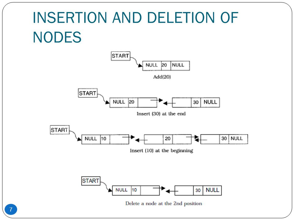 INSERTION AND DELETION OF NODES 7