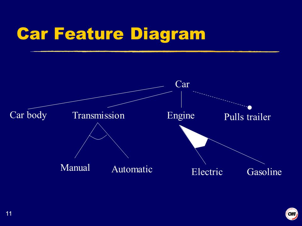 11 Car Feature Diagram Car Engine Pulls trailer Transmission Manual Automatic ElectricGasoline Car body