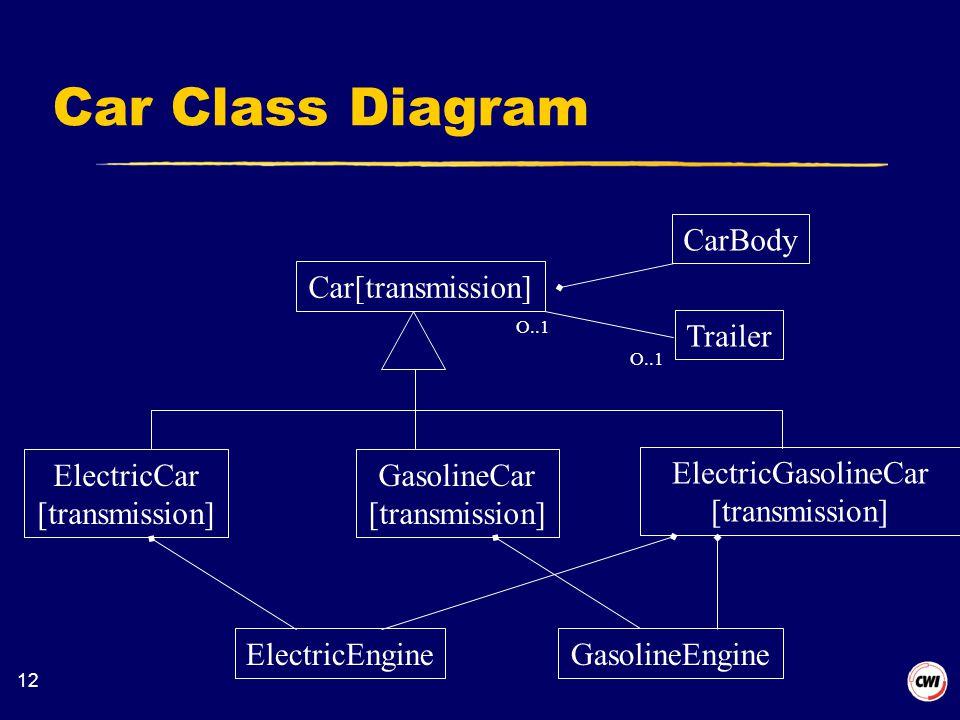 12 Car Class Diagram ElectricEngineGasolineEngine ElectricCar [transmission] GasolineCar [transmission] ElectricGasolineCar [transmission] Car[transmission] CarBody Trailer O..1