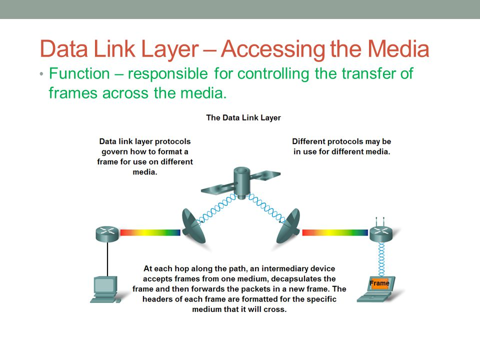 Data Link Layer – Accessing the Media Function – responsible for controlling the transfer of frames across the media.