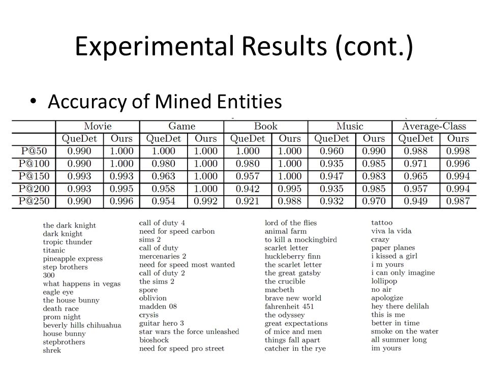 Experimental Results (cont.) Accuracy of Mined Entities
