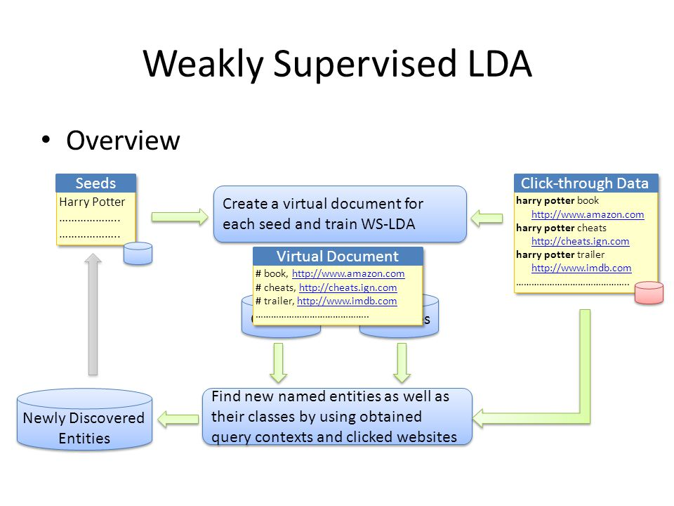 Weakly Supervised LDA Overview Create a virtual document for each seed and train WS-LDA Websites Contexts Find new named entities as well as their classes by using obtained query contexts and clicked websites Newly Discovered Entities ………………..