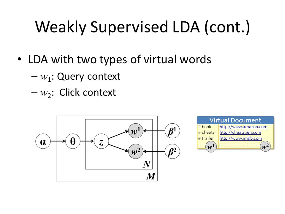 Weakly Supervised LDA (cont.) LDA with two types of virtual words – w 1 : Query context – w 2 : Click context # book # cheats # trailer …………… # book # cheats # trailer …………… http://www.amazon.com http://cheats.ign.com http://www.imdb.com ………………………………….