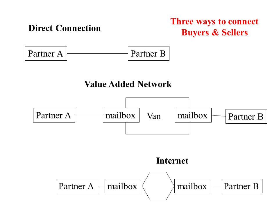 Direct Connection Partner APartner B Value Added Network Partner A Partner B Van mailbox Internet Partner B Three ways to connect Buyers & Sellers Partner Amailbox
