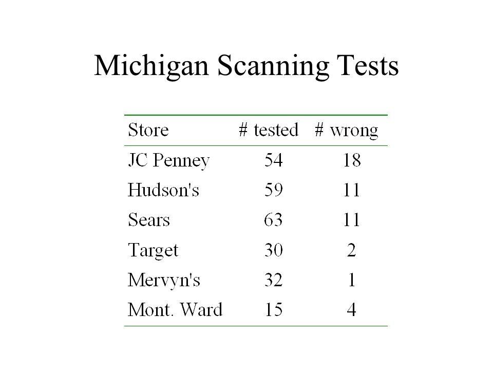Michigan Scanning Tests