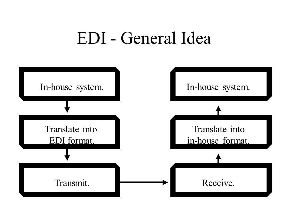 EDI - General Idea In-house system. Translate into EDI format.