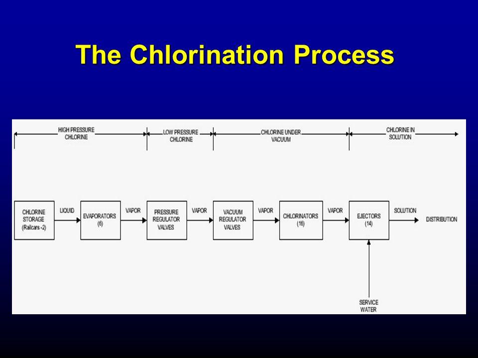 Chlorine Rail Car Containment