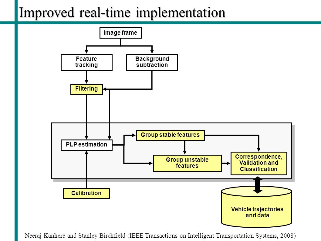 Improved real-time implementation Neeraj Kanhere and Stanley Birchfield (IEEE Transactions on Intelligent Transportation Systems, 2008) Image frame Feature tracking PLP estimation Group stable features Correspondence, Validation and Classification Group unstable features Background subtraction Filtering Calibration Vehicle trajectories and data