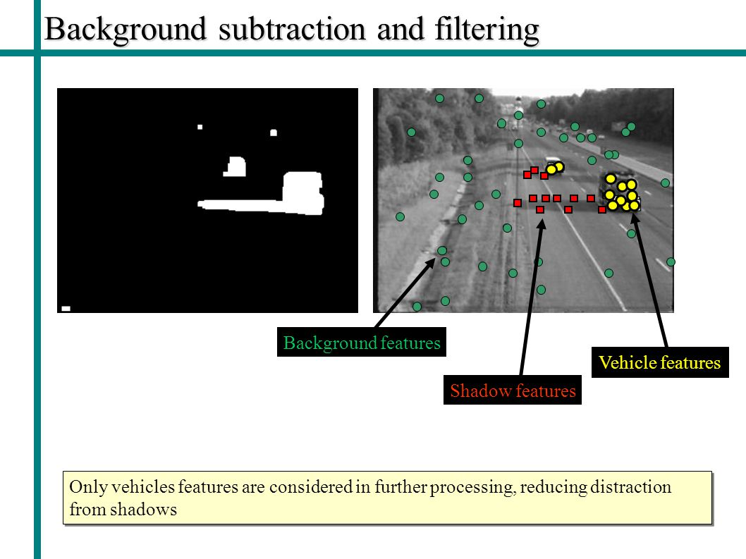 Background subtraction and filtering Only vehicles features are considered in further processing, reducing distraction from shadows Background features Shadow features Vehicle features