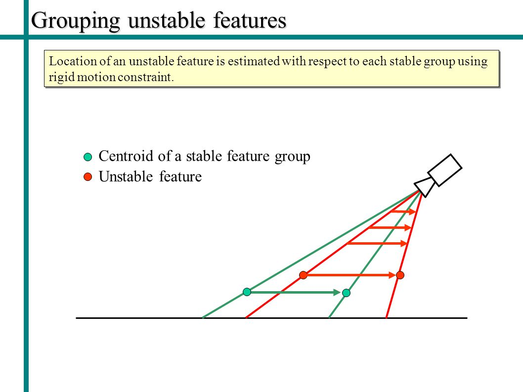 Grouping unstable features Location of an unstable feature is estimated with respect to each stable group using rigid motion constraint.