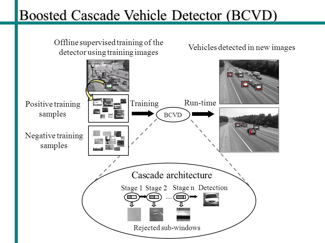 Boosted Cascade Vehicle Detector (BCVD) Negative training samples Positive training samples BCVD Offline supervised training of the detector using training images Vehicles detected in new images Training Detection Stage 1Stage 2 Stage n Rejected sub-windows ….
