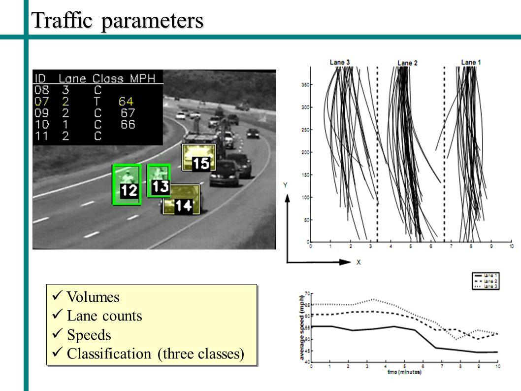 Traffic parameters Volumes Lane counts Speeds Classification (three classes) Volumes Lane counts Speeds Classification (three classes)