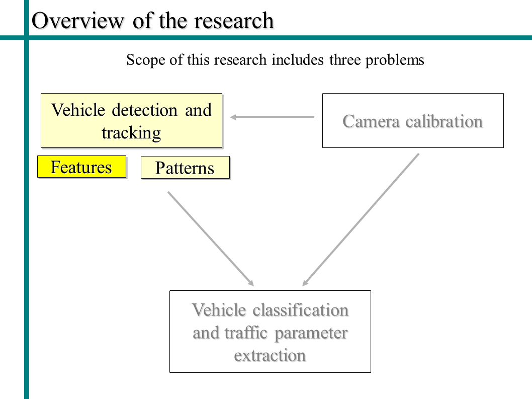 Overview of the research Vehicle detection and tracking Camera calibration Vehicle classification and traffic parameter extraction Scope of this research includes three problems FeaturesFeatures PatternsPatterns