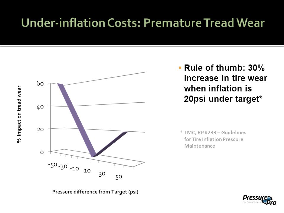  Rule of thumb: 30% increase in tire wear when inflation is 20psi under target* * TMC, RP #233 – Guidelines for Tire Inflation Pressure Maintenance