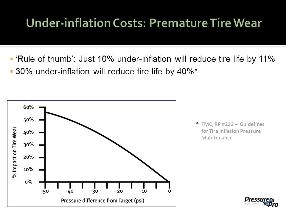  'Rule of thumb': Just 10% under-inflation will reduce tire life by 11%  30% under-inflation will reduce tire life by 40%* * TMC, RP #233 – Guidelines for Tire Inflation Pressure Maintenance