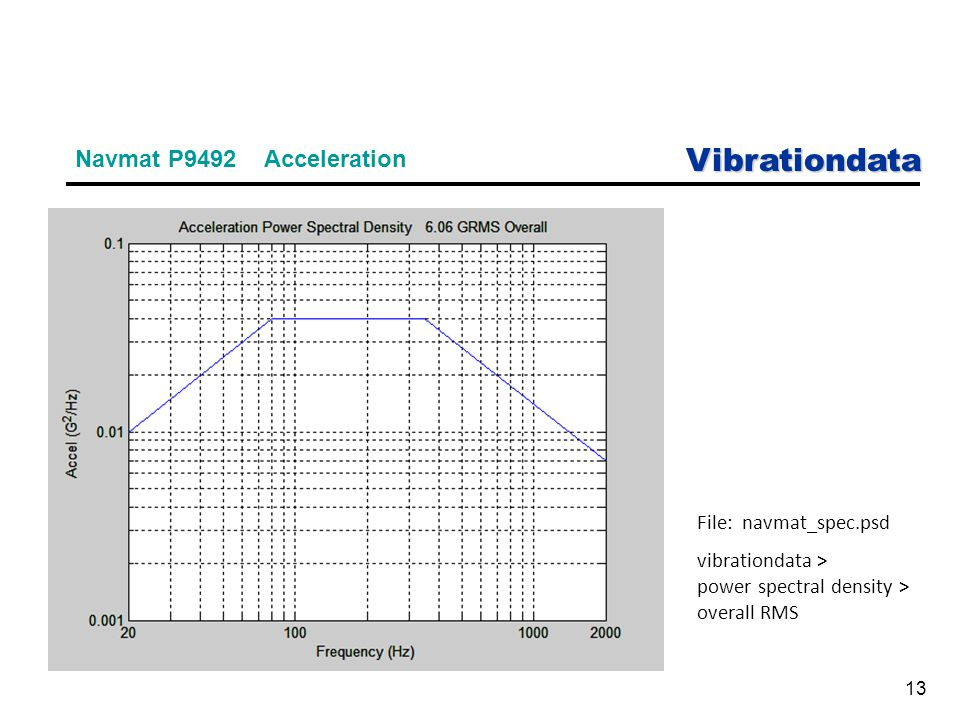 Vibrationdata 13 Navmat P9492 Acceleration File: navmat_spec.psd vibrationdata > power spectral density > overall RMS