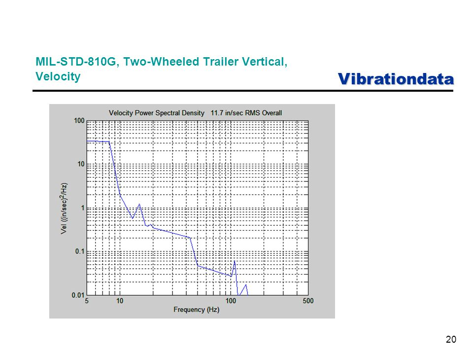 Vibrationdata 20 MIL-STD-810G, Two-Wheeled Trailer Vertical, Velocity