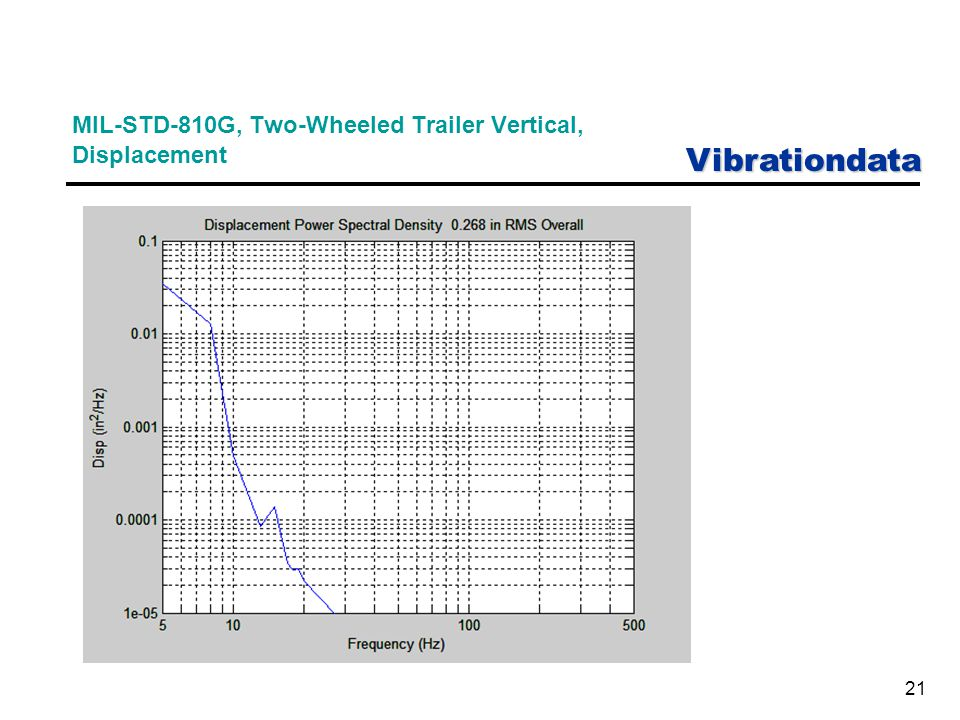Vibrationdata 21 MIL-STD-810G, Two-Wheeled Trailer Vertical, Displacement