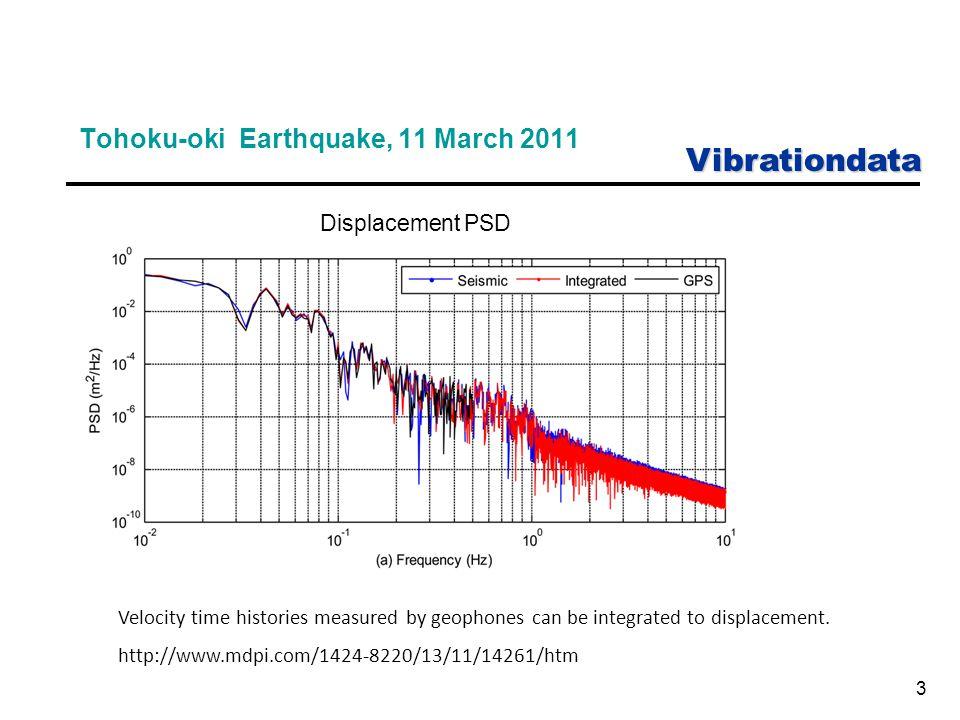 Vibrationdata 14 Navmat P9492 Velocity