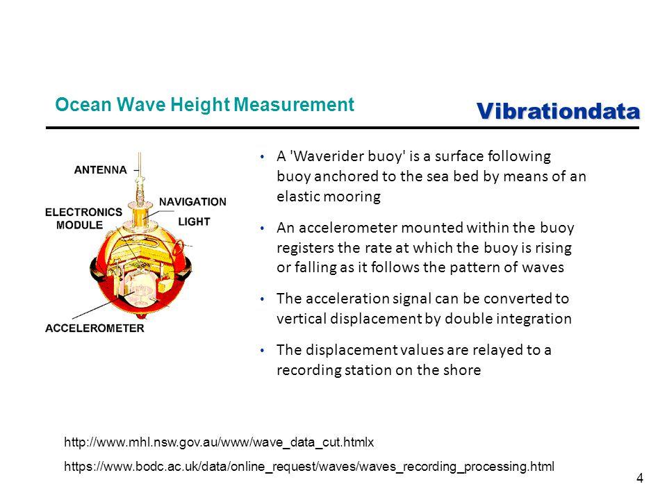 Vibrationdata 15 Navmat P9492 Displacement