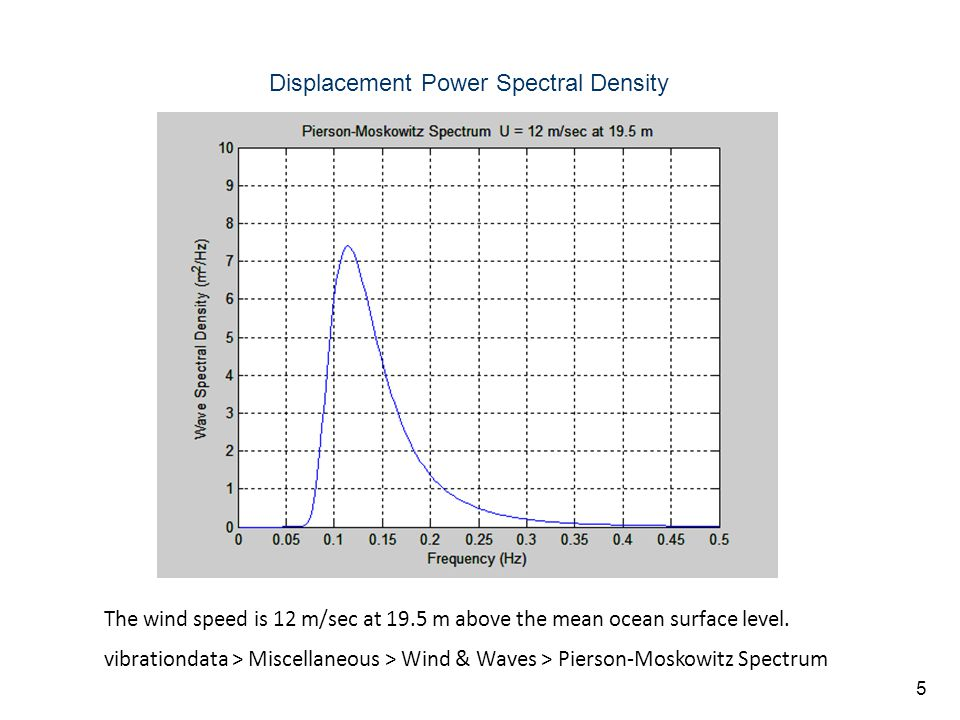 Vibrationdata 5 Displacement Power Spectral Density The wind speed is 12 m/sec at 19.5 m above the mean ocean surface level.