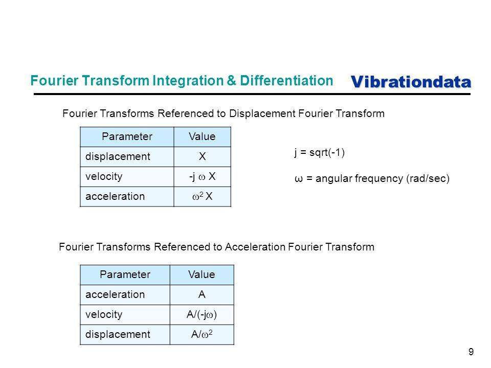 Vibrationdata 9 Fourier Transform Integration & Differentiation Fourier Transforms Referenced to Displacement Fourier Transform ParameterValue displac