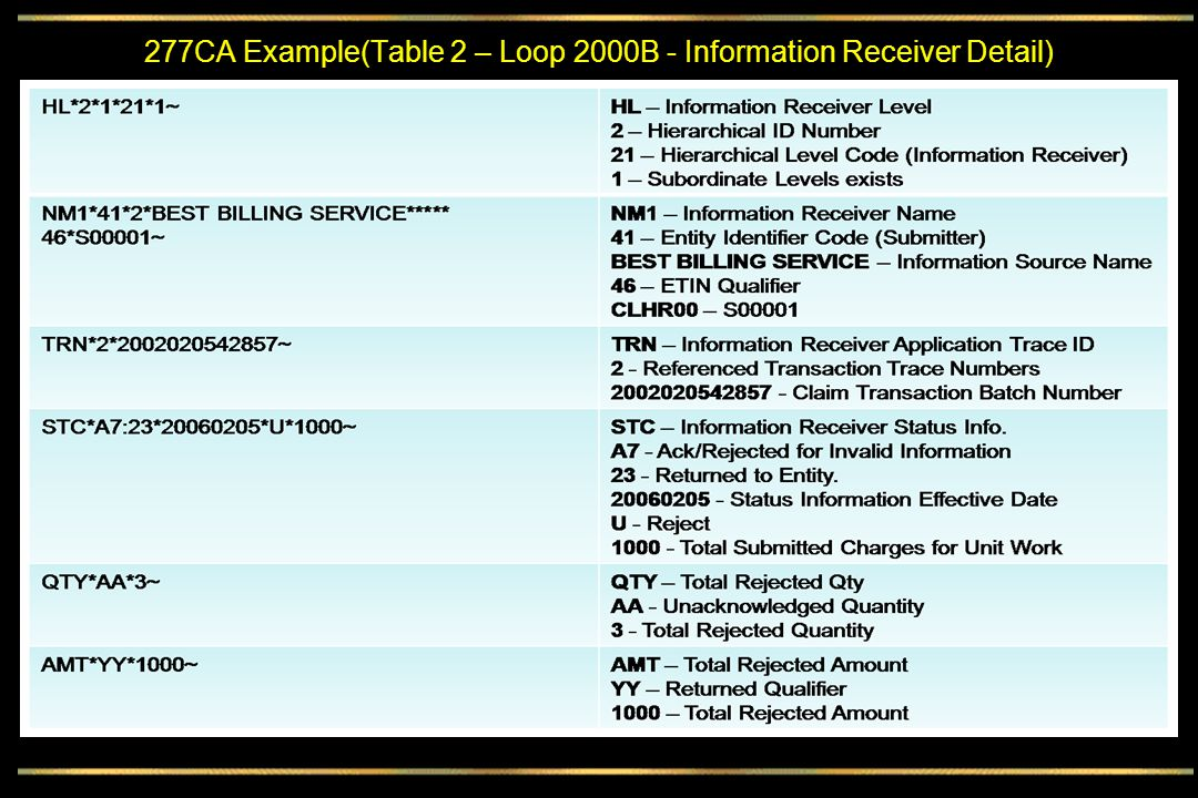 277CA Example(Table 2 – Loop 2000B - Information Receiver Detail)