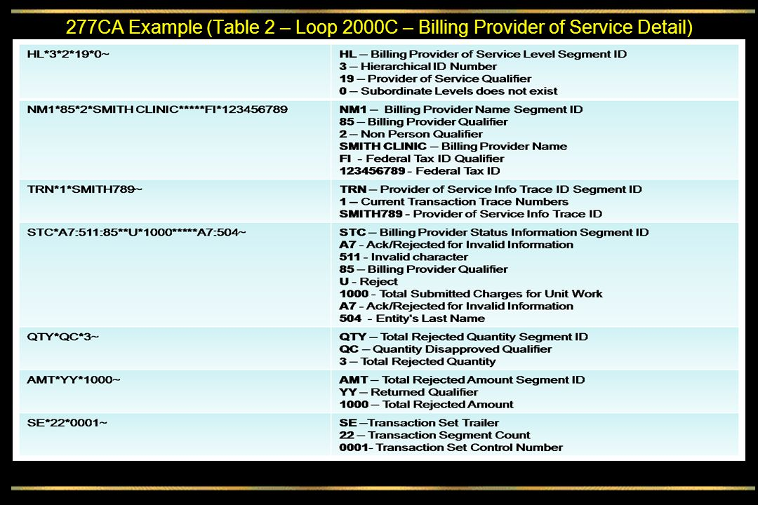 277CA Example (Table 2 – Loop 2000C – Billing Provider of Service Detail)