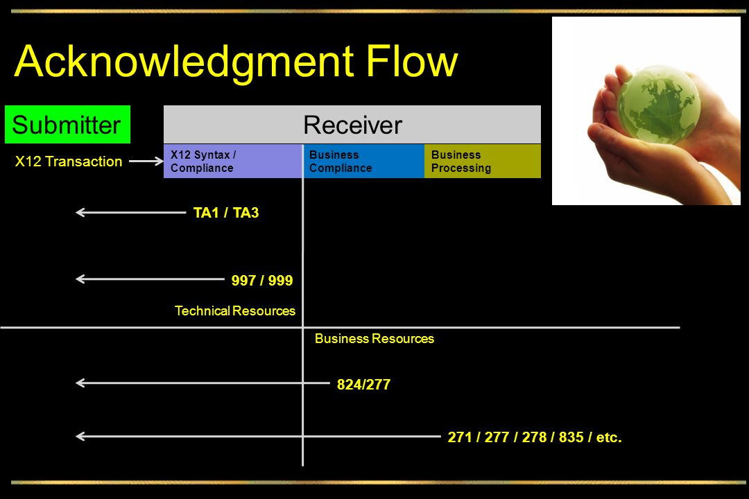 Acknowledgment Flow SubmitterReceiver X12 Transaction X12 Syntax / Compliance Business Compliance TA1 / TA3 997 / 999 824/277 271 / 277 / 278 / 835 / etc.