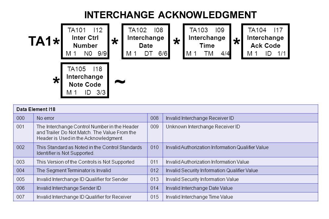 TA1 * TA101 I12 Inter Ctrl Number M 1 N0 9/9 * TA102 I08 Interchange Date M 1 DT 6/6 * TA103 I09 Interchange Time M 1 TM 4/4 * TA104 I17 Interchange Ack Code M 1 ID 1/1 * TA105 I18 Interchange Note Code M 1 ID 3/3 INTERCHANGE ACKNOWLEDGMENT ~ Data Element I18 016Invalid Interchange Standards Identifier Value024Invalid Interchange Content (e.g., Invalid GS Segment) 017Invalid Interchange Version ID Value025Duplicate Interchange Control Number 018Invalid Interchange Control Number Value026Invalid Data Element Separator 019Invalid Acknowledgment Requested Value027Invalid Component Element Separator 020Invalid Test Indicator Value028Invalid Delivery Date in Deferred Delivery Request 021Invalid Number of Included Groups Value029Invalid Delivery Time in Deferred Delivery Request 022Invalid Control Structure030Invalid Delivery Time Code in Deferred Delivery Request 023Improper (Premature) End-of-File (Transmission)031Invalid Grade of Service Code