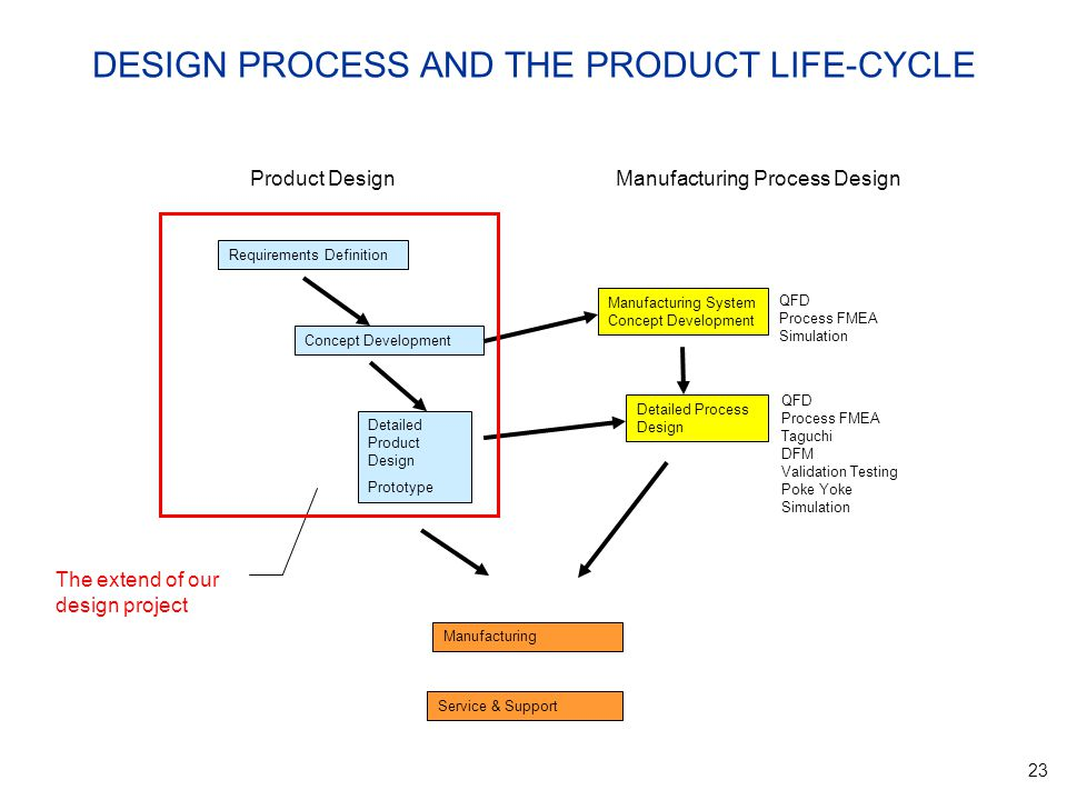 23 DESIGN PROCESS AND THE PRODUCT LIFE-CYCLE QFD Process FMEA Taguchi DFM Validation Testing Poke Yoke Simulation Requirements Definition Concept Development Manufacturing Detailed Product Design Prototype Service & Support Manufacturing System Concept Development Detailed Process Design QFD Process FMEA Simulation Product DesignManufacturing Process Design The extend of our design project