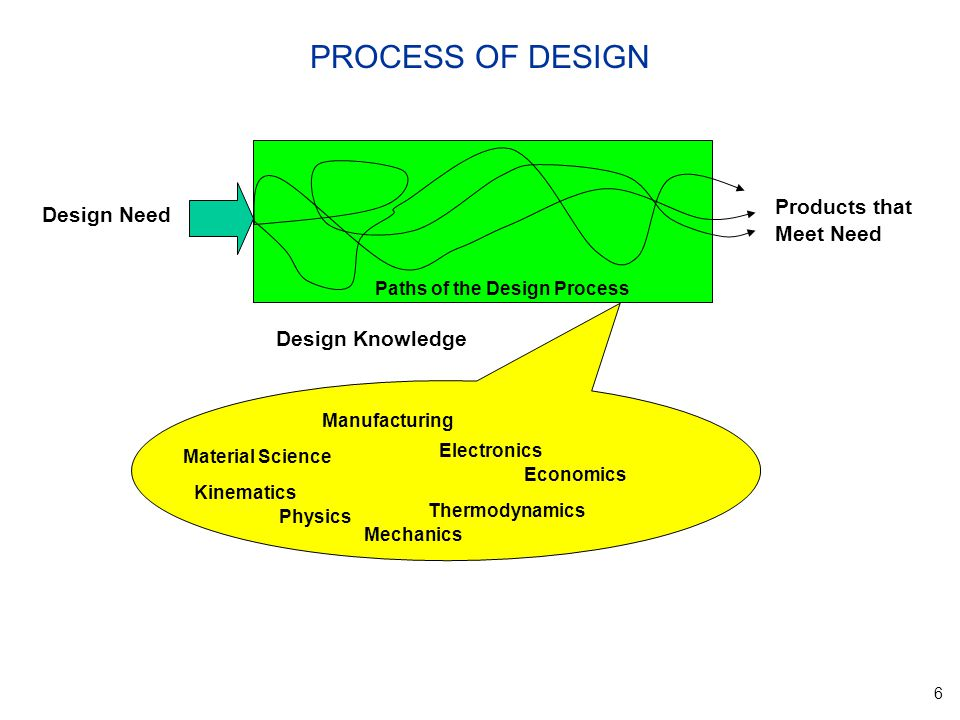 6 PROCESS OF DESIGN Design Need Products that Meet Need Paths of the Design Process Design Knowledge Manufacturing Material Science Economics Kinematics Thermodynamics Physics Electronics Mechanics